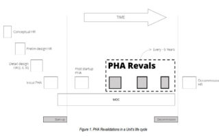 Best Practices for PHA Revalidations | Process Improvement Institute