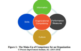 Building Competency in Internal PHA/HAZOP Leaders - Lessons Learned in 40 Years of Doing So | Process Improvement Institute