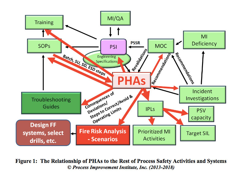 The Uses and Users of PHA/HAZOP Results | Process Improvement Institute
